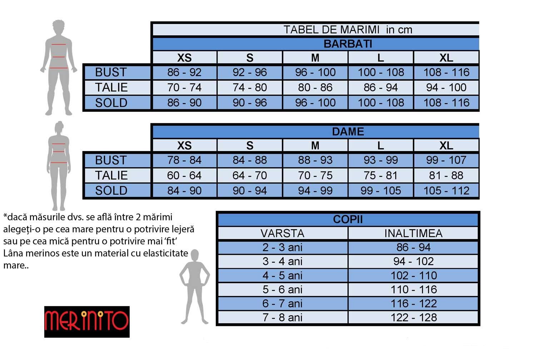 tabel masuri Merinito